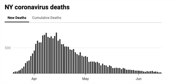 NY deaths